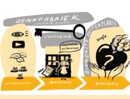 Design Thinking in de DENKfabriek